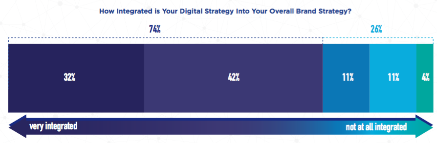 Digital Strategy Integration with Overall Strategy