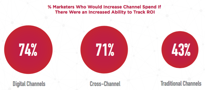 Increase Digital and Cross Channel Spend