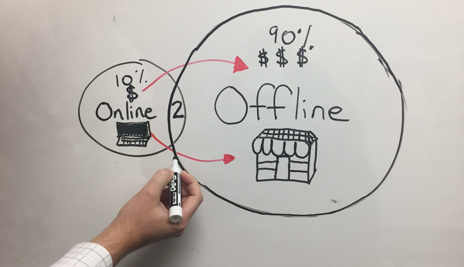 Simplified Omni-Channel Gameplan