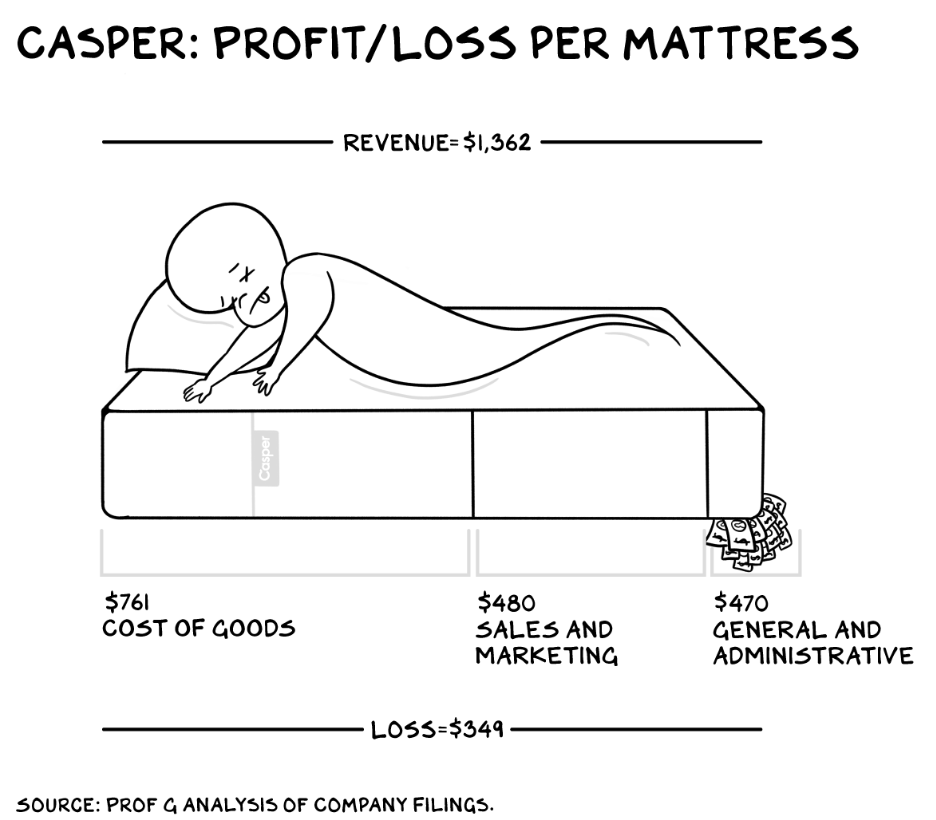 Casper Profit and Loss