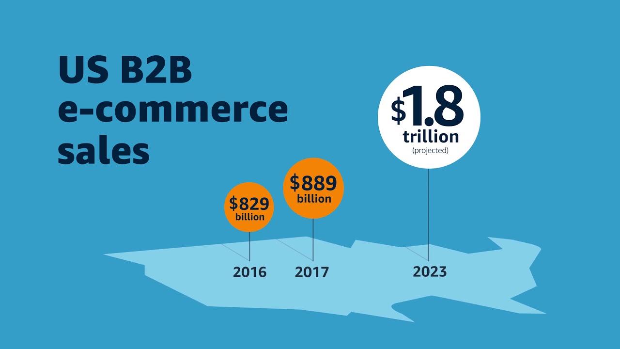 US B2B Commerce Growth